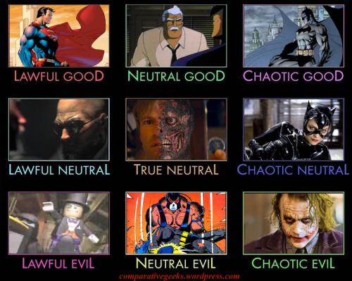 The Nine Alignments of Batman